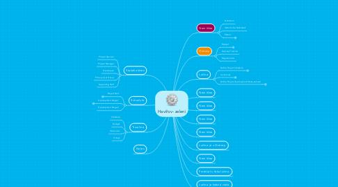 Mind Map: Havířov- zelení