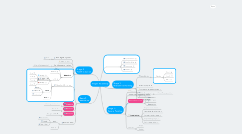 Mind Map: Project Roadmap