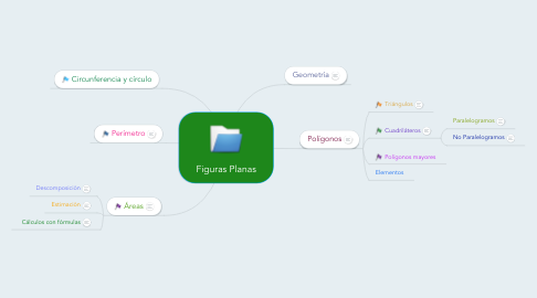 Mind Map: Figuras Planas