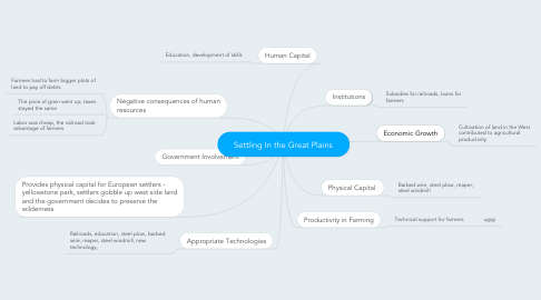 Mind Map: Settling In the Great Plains