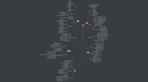 Mind Map: 가정