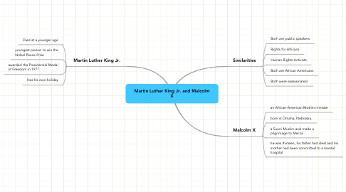 Mind Map: Martin Luther King Jr. and Malcolm