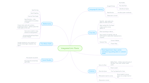 Mind Map: Integrated Unit: Plants