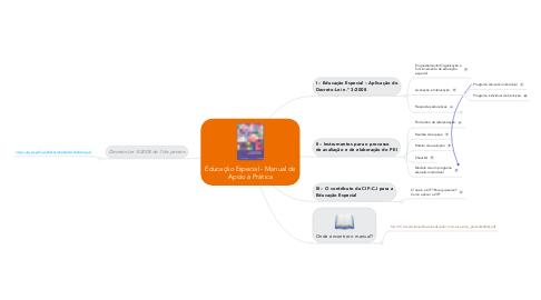 Mind Map: Educação Especial - Manual de Apoio à Prática
