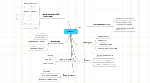 Mind Map: OBESITY