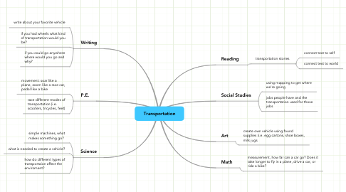 Mind Map: Transportation
