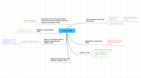 Mind Map: Teaching Beliefs.