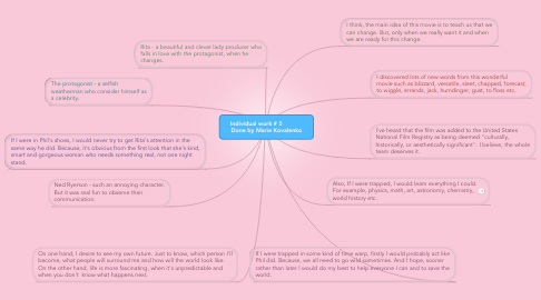 Mind Map: Individual work # 5             Done by Marie Kovalenko