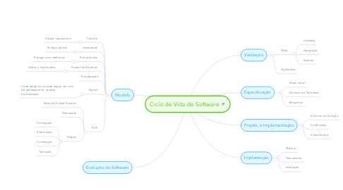 Mind Map: Ciclo de Vida de Software