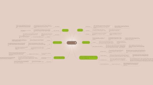 Mind Map: Atticus Finch