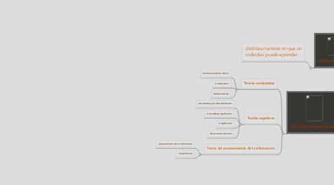 Mind Map: Aprendizaje Otra análisis, otra clasificación