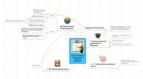 Mind Map: ИспользованиеСмарт доски впроцессеобучения