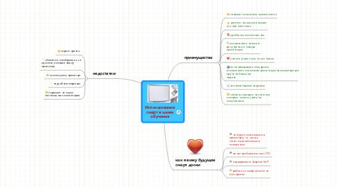 Mind Map: Использование смарт в целях обучения
