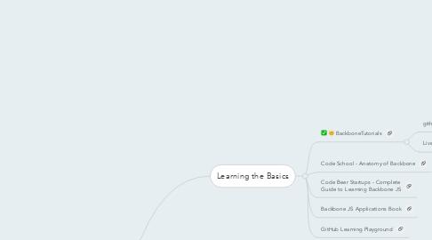 Mind Map: Backbone JS