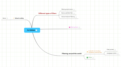 Mind Map: FILTERING