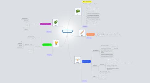 Mind Map: PBL 1 session 1