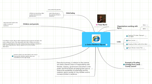 Mind Map: Online Resilience (Byron)