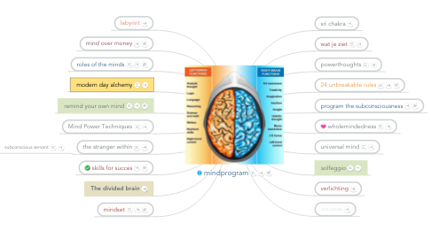 Mind Map: mindprogram