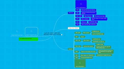 Mind Map: April 28, 2014 | S&P 500  Monday's Reference Points