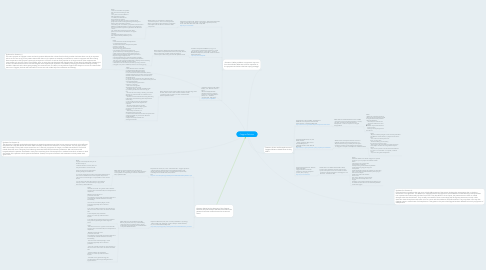 Mind Map: Capgras Delusion