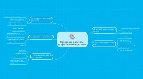 Mind Map: Професійна діяльність і професійне самовизначення