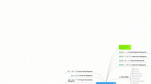 Mind Map: Project Management Processes