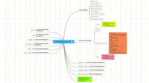 Mind Map: Project Management Processes