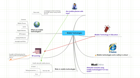 Mind Map: Mobile Technologies