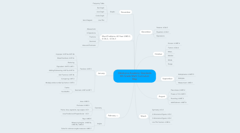 Mind Map: Oklahoma Academic Standards 4th Grade Math Curriculum Map