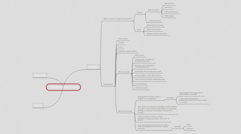Mind Map: Intellectual Property Law