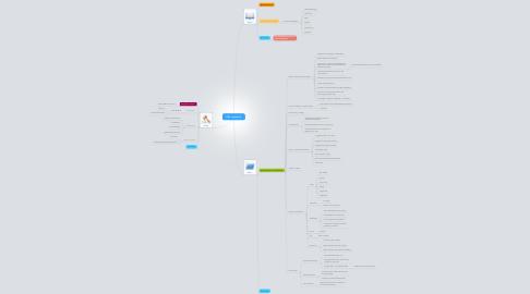 Mind Map: PBL 1 session 2