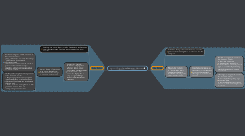 Mind Map: Input and Output Devices: What's the Difference?