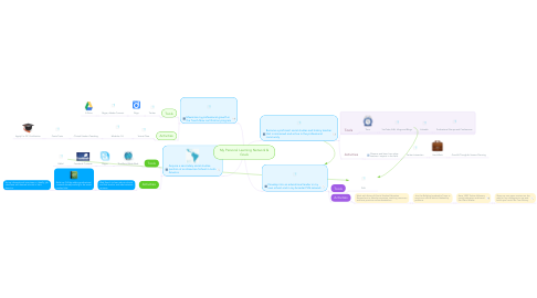 Mind Map: My Personal Learning Network & Goals