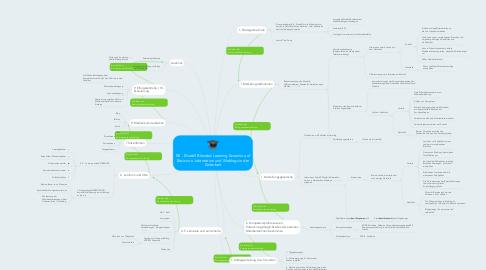 Mind Map: KE - Modell Blended Learning Szeanrio auf Basis von Jobrotation und Weblogs in der Zeitarbeit