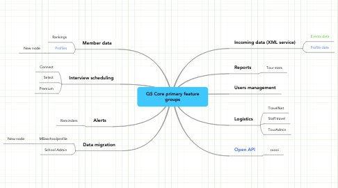 Mind Map: QS Core primary feature groups