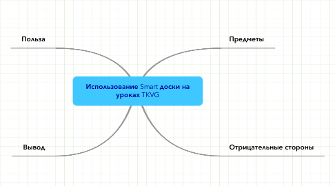 Mind Map: Использование Smart доски науроках TKVG