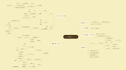 Mind Map: メルマガ導入メリット