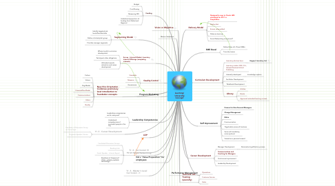 Mind Map: Learning/ University Concept