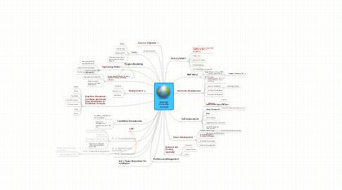 Mind Map: Learning/UniversityConcept