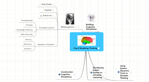 Mind Map: Chp 8 Modeling Thinking