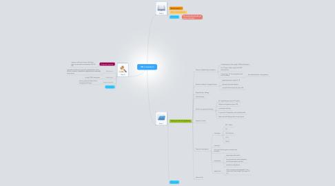 Mind Map: PBL 2 session 2