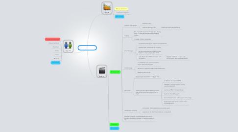Mind Map: PBL 2 session 3