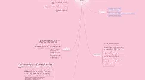 Mind Map: FIGURA CYBORGICZNA- MÓZG