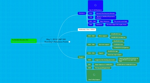 Mind Map: May 1, 2014 | S&P 500  Thursday's Reference Points