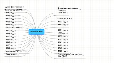 Mind Map: История ЭВМ