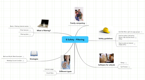 Mind Map: E-Safety - Filtering