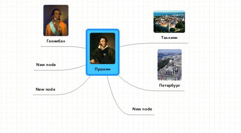 Mind Map: Пушкин