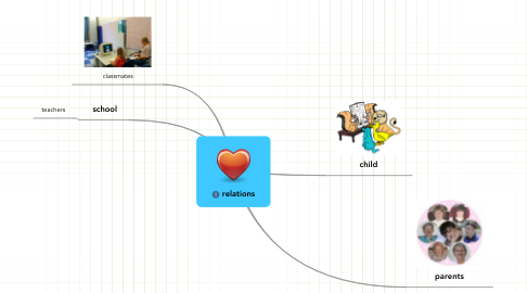 Mind Map: relations
