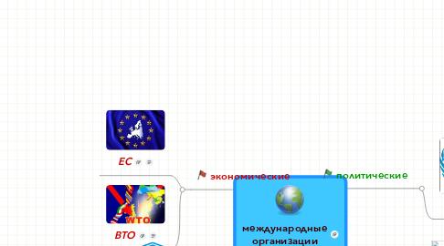 Mind Map: международныеорганизации