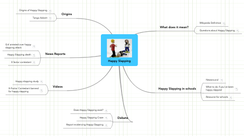 Mind Map: Happy Slapping